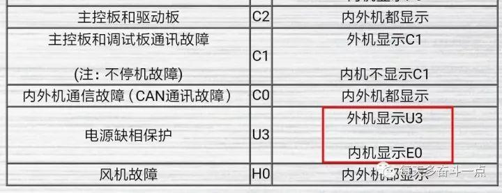 """格力五代多联机中央空调线控器显示""""E0""""故障代码怎么维修?"""